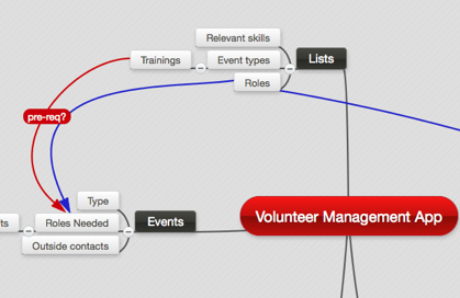 vol management mindmap2